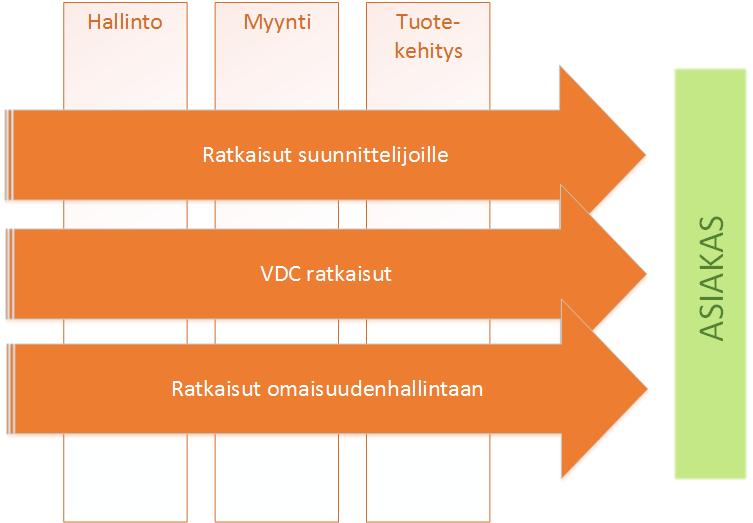 Vianova_prosessiorganisaatio